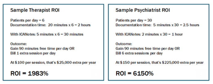 ICANotes Sample ROI for Therapists and Psychiatrists