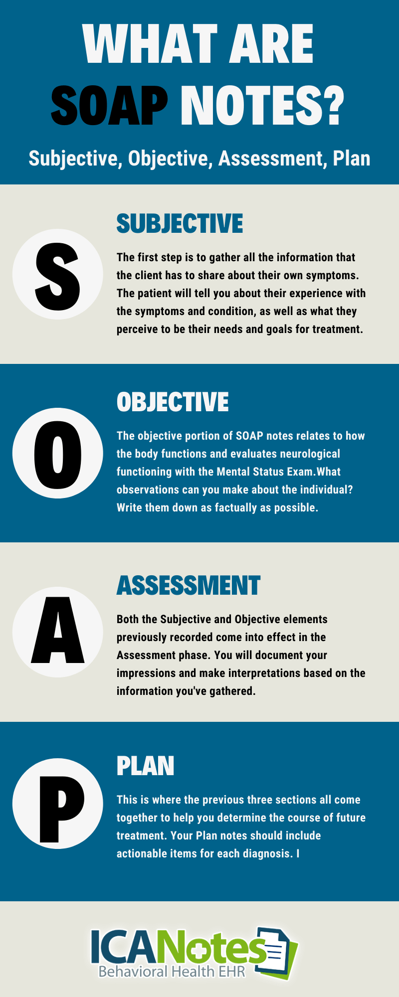 What are SOAP Notes? Infographic