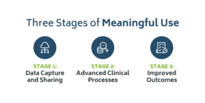 The Three Stages of Meaningful Use