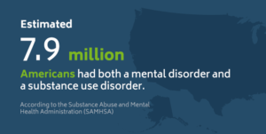 An estimated 7.9 million Americans had both a mental disorder and substance abuse disorder.