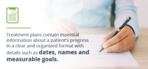 Treatment plans contain dates, names, and measurable goals for patients