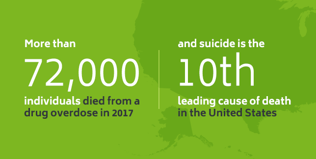 More than 72,000 people died of a drug overdose in 2017 and suicide is the 10th leading cause of death in the US