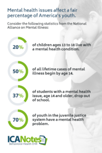 Mental health statistics for youth in America