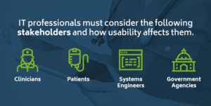 Healthcare technology stakeholders include clinicians, patients, systems engineers, and government agencies