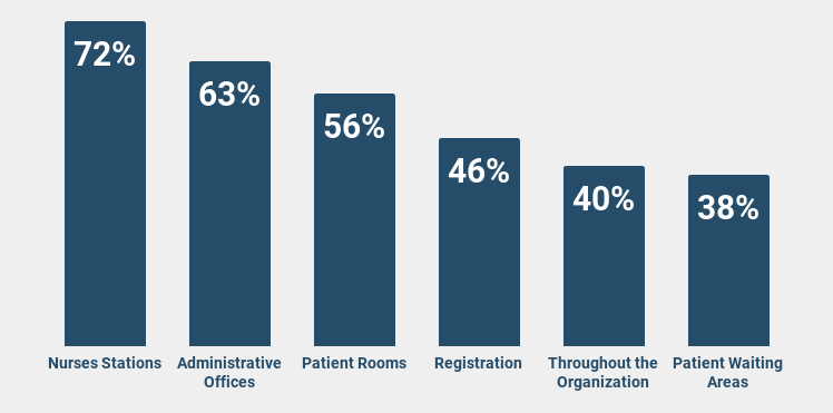 Most common uses of mobile devices for staff communication graph.