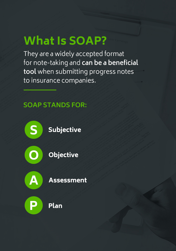 SOAP stands for Subjective Objective Assessment and Plan.