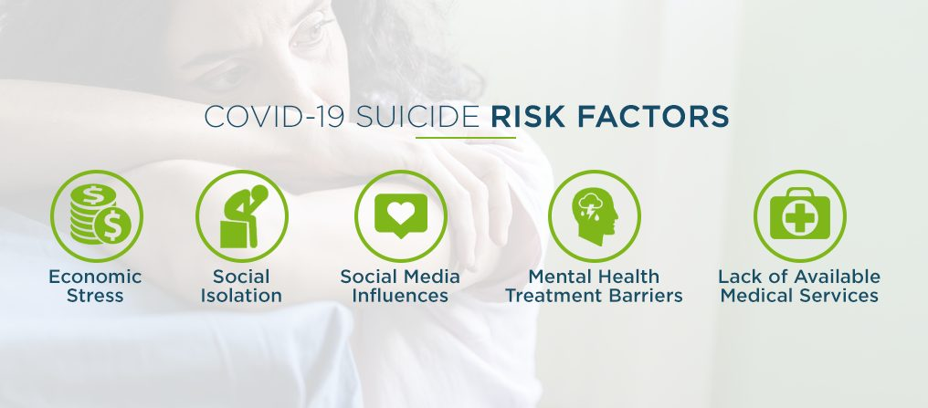 Suicide Risk Factors Increased During COVID-19 Pandemic