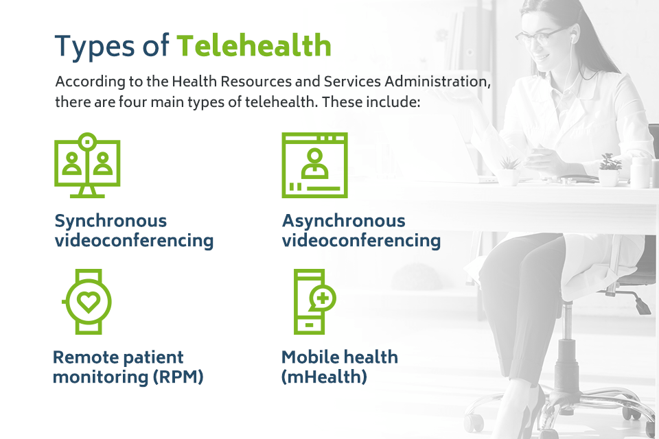 Types of Telehealth Services